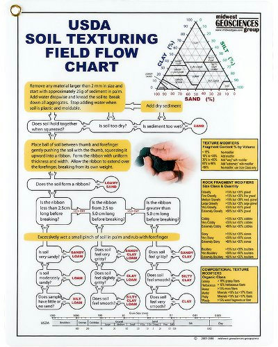 Usda Soil Texturing Field Flow Chart